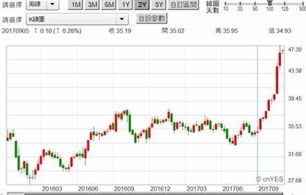 (圖六:英特爾股價周K線圖,鉅亨網首頁)