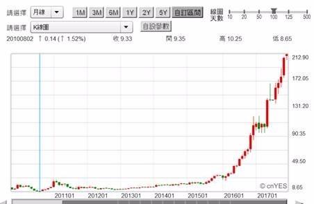 (圖四:AI晶片公司NIVAI股價月K線圖,鉅亨網首頁)