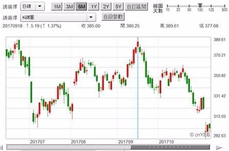 (图五:TESLA电动车股价日线图,钜亨网首页)