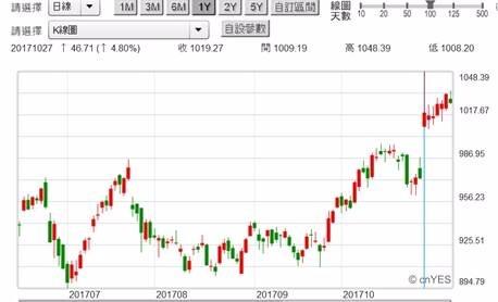 (圖二:谷歌股價日K線圖,鉅亨網首頁)
