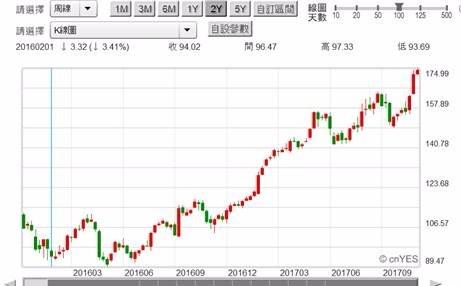 (图三:苹果股价周K线图,钜亨网首页)