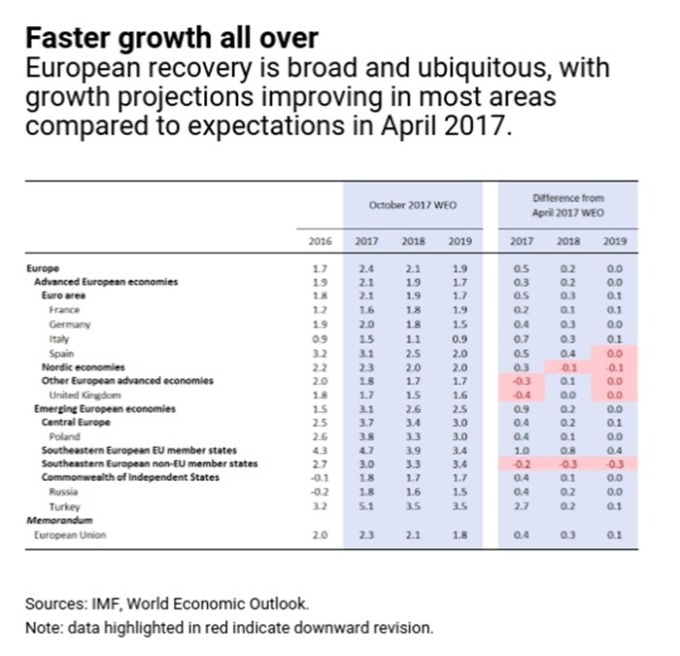 IMF報告顯示, 歐元區 19 個國家之間的經濟差距, 是創下近 20 年來最小差距 圖片來源:IMF