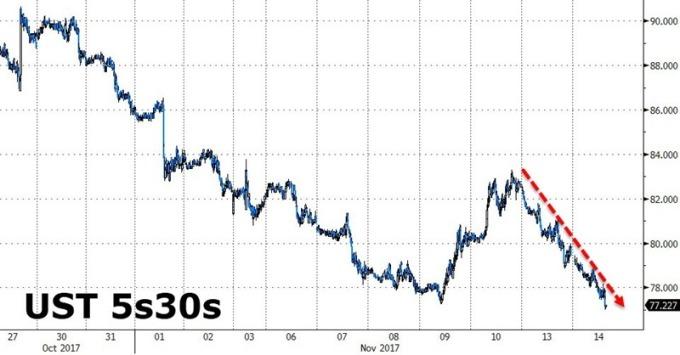 美債五年期、三十年期殖利率之利差 圖片來源:Zerohedge