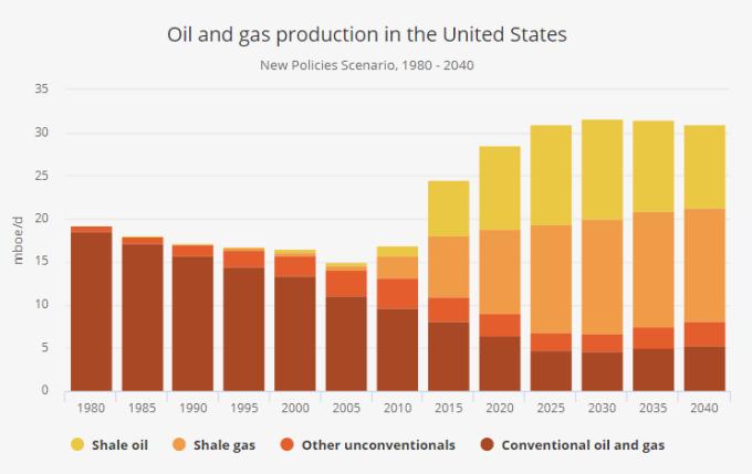 2020 到 2040 年的美國石油與天然氣生產預估。圖片來源:IEA