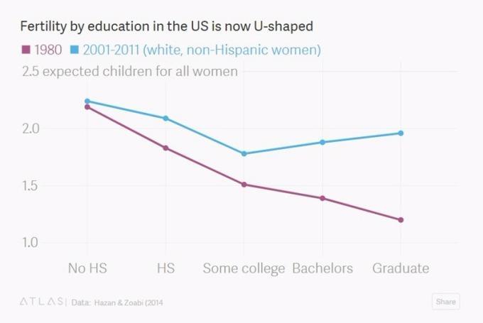 最低及最高学历女性生育率提升 / 图:Quartz