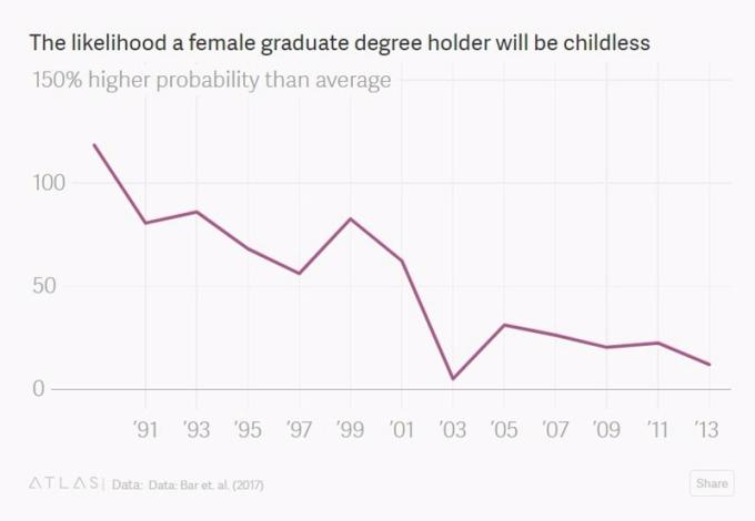 研究所女性,不生小孩的比率图 / 图:Quartz