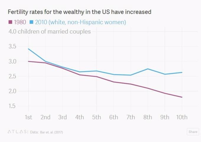 富裕家庭生育率30年来提升 / 图:Quartz
