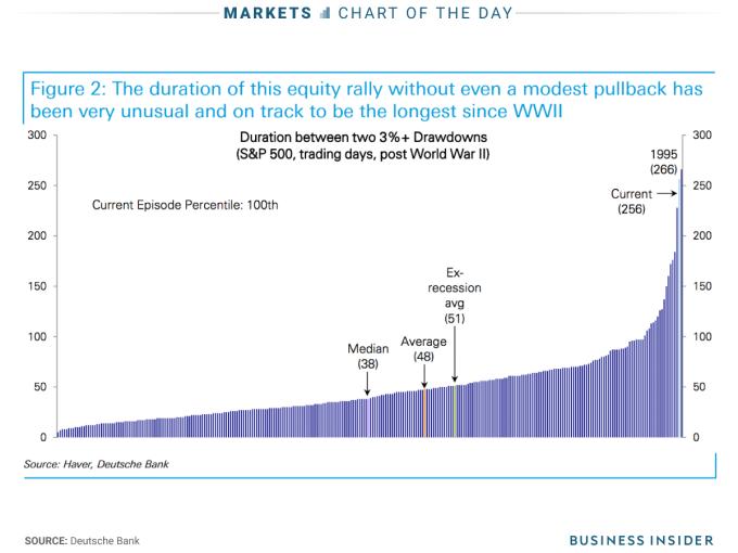 美股已長達266天未重挫3%-5%拉回整理。(圖表來源:Business insider)