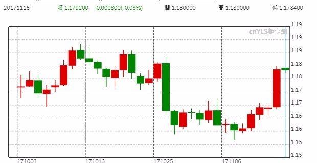 歐元兌美元走勢變化