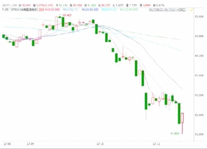 市場大概率在第一次探底的過程中。 (圖:華爾街見聞)