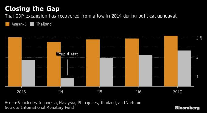 泰國(白色)與鄰近東協5國GDP比較(圖表取自彭博)