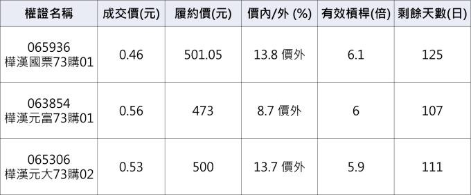 樺漢相關權證。(資料來源:群益權民最大網)