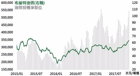 資料來源:Bloomberg,鉅亨基金交易平台整理;資料日期:2017/11/14。此資料僅為歷史數據模擬回測,不為未來投資獲利之保證,在不同指數走勢、比重與期間下,可能得到不同數據結果。