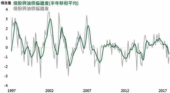 資料來源:Bloomberg,採俄羅斯RTS指數,鉅亨基金交易平台整理;資料日期:2017/11/14。此資料僅為歷史數據模擬回測,不為未來投資獲利之保證,在不同指數走勢、比重與期間下,可能得到不同數據結果。偏離程度定義為該指數減去過去12個月平均值後,再除以該指數之標準差。