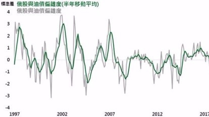 俄股與油價偏遠度