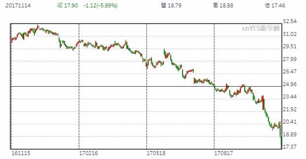 GE股價日線走勢圖
