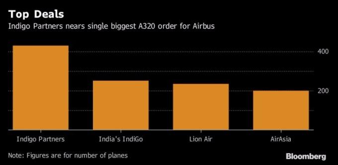 A320單次交易案數量排名