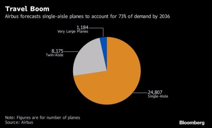 空中巴士預測A320在2036年時將占公司73%銷售