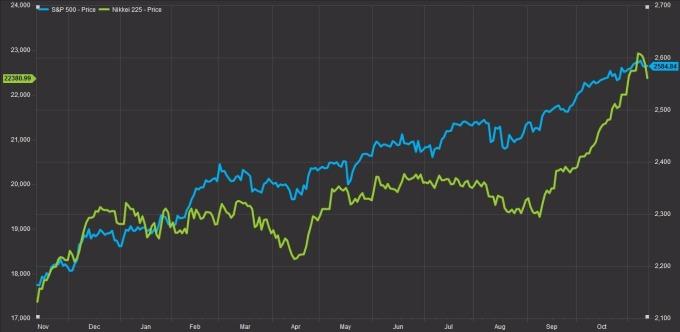 S&P指數(藍色)與日經指數對照(圖:AFP)