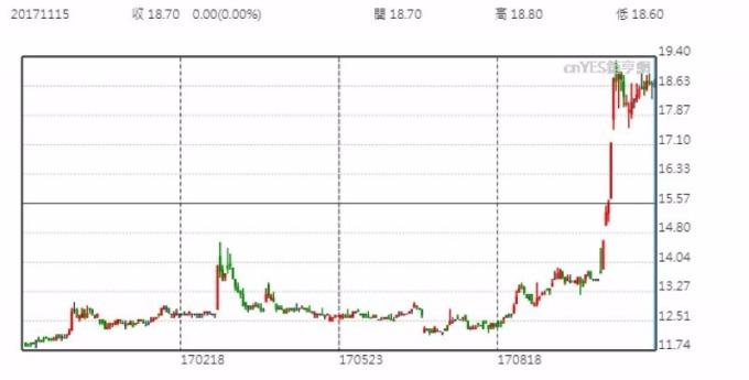 日勝化股價日線走勢圖 (近一年以來表現)