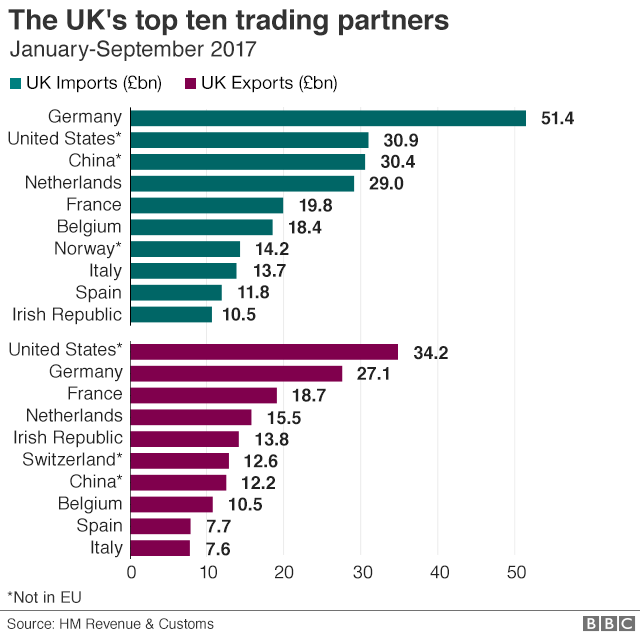 英國進出口10大貿易夥伴 (資料來源:BBC)