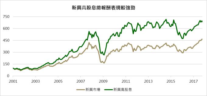 資料來源:Bloomberg;鉅亨基金交易平台整理;資料日期:2017/11/14;總報酬指數起始為100;相關指數使用MSCI相關指數,統一以美元計算總報酬;此資料僅為歷史數據,不為未來投資獲利之保證,在不同指數走勢,比重與期間下,可能得到不同數據結果。