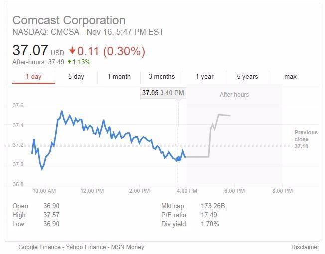 康卡斯特股價