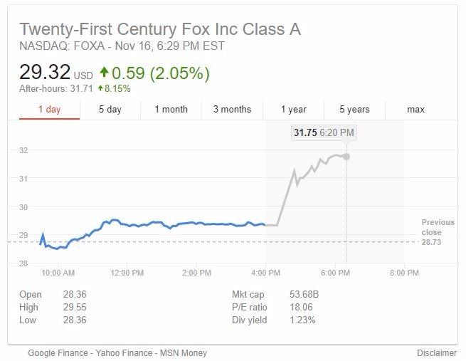 21世紀福斯股價