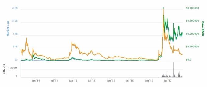 Ripple價格趨勢圖 / 圖:coinmarketcap