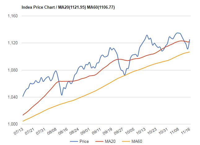 高盛看好明年MSCI新興市場指數