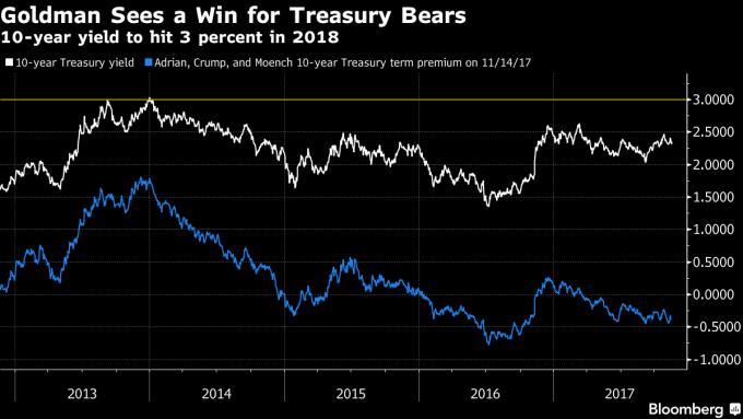 高盛預期明年10年期美債殖利率將來到3%。