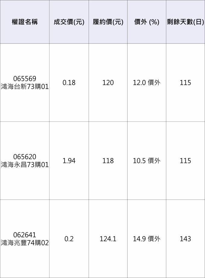 鴻海相關權證。 資料來源:元大權證網