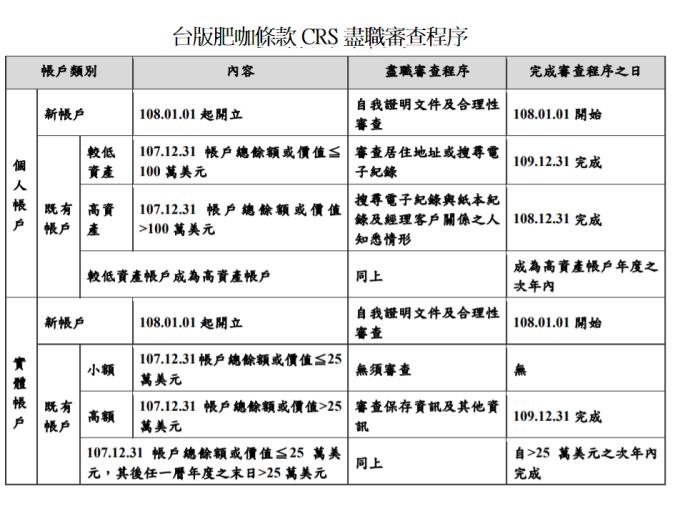 台版肥咖條款來了2019實施CRS4重點不可不知