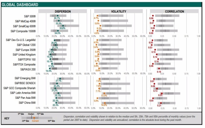 (圖取自 S&P Dow Jones Index)