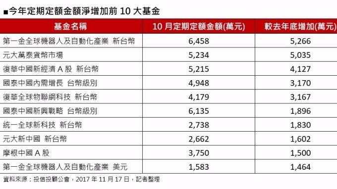 定期定額金額增11%,跨國股票型人氣旺。