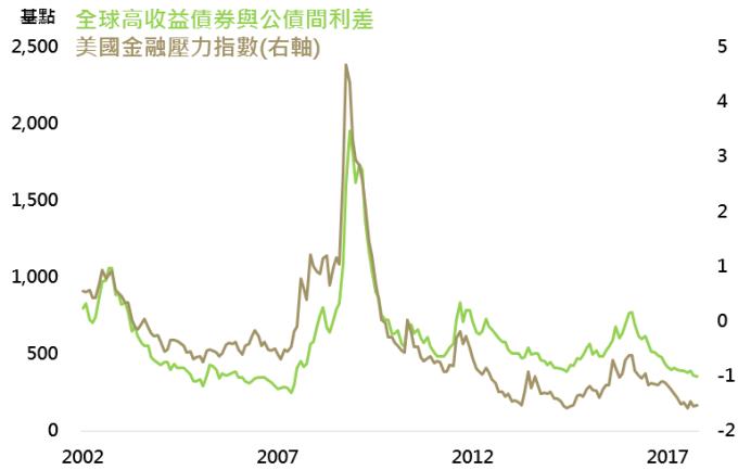 資料來源:Bloomberg,採美銀美林全球高收益債券指數,鉅亨基金交易平台整理;資料日期:2017/11/20。此資料僅為歷史數據模擬回測,不為未來投資獲利之保證,在不同指數走勢、比重與期間下,可能得到不同數據結果。