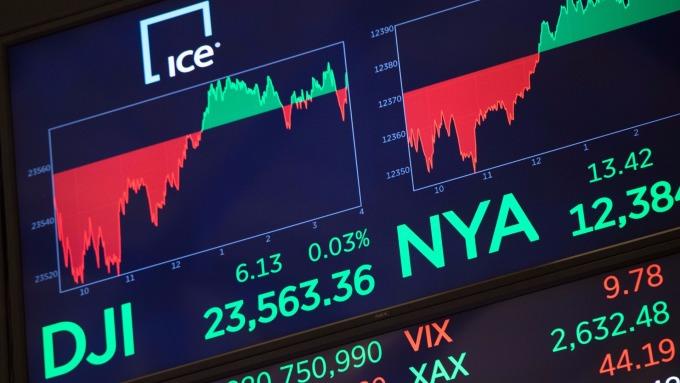 圖:AFP  美國股市週一中場溫和上漲