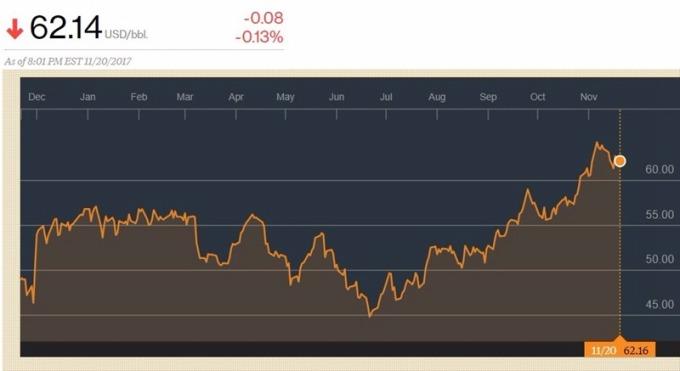 布蘭特原油價格日線趨勢圖 / 圖:彭博