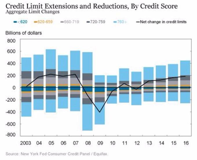依信用評級區分,信用額度提升或下調圖 / 圖:Equifax