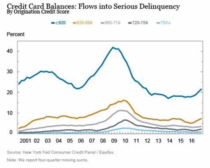 依信用評級,90天以上未付卡債攀升 / 圖:Equifax