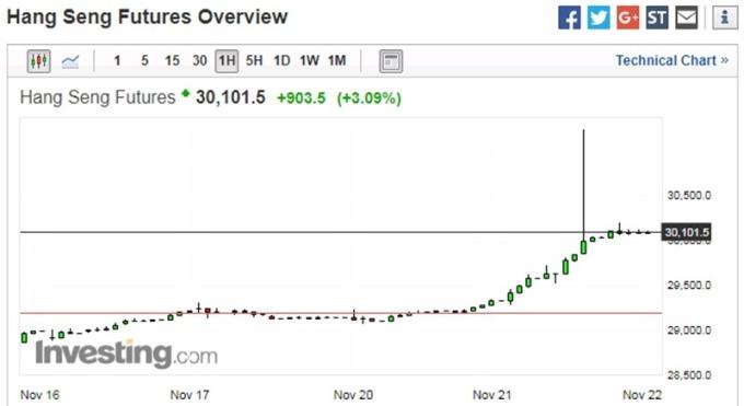 恆生指數期貨小時走勢圖 圖片來源:investing.com