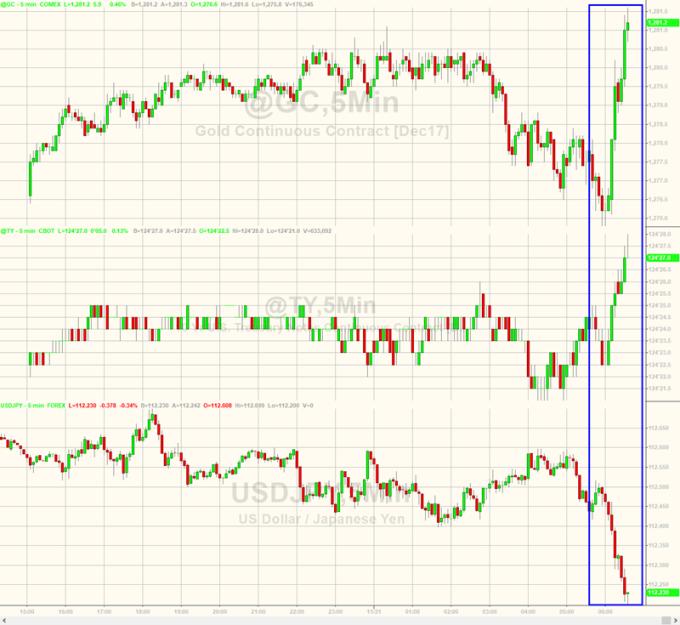 上:黃金 5 分鐘走勢圖 中:美債 5 分鐘走勢圖 下:美元兌日圓 5 分鐘走勢圖  圖片來源:Zerohedge