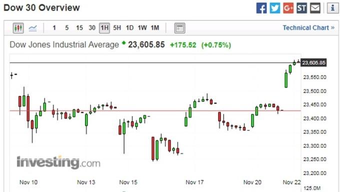 美股道瓊指數 1 小時走勢圖 圖片來源:investing.com