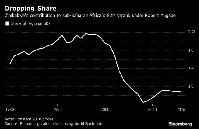 辛巴威對撒哈拉以南非洲 GDP 貢獻於穆加比統治期間劇烈下滑。圖片來源:《彭博資訊》