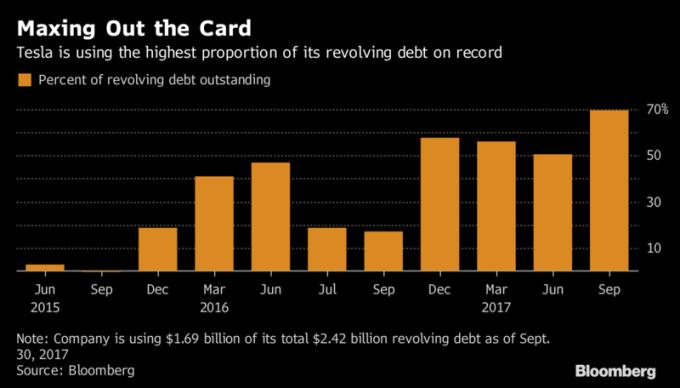 特斯拉周轉貸款配額達至新高。圖片來源:《彭博資訊》