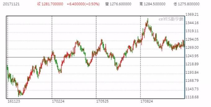 黃金日線走勢圖 (近一年以來表現)