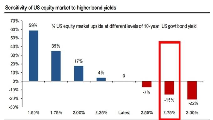 X軸:十年期美債殖利率 Y軸:對比十年期美債殖利率美股可能的上漲、下跌程度 圖片來源:Societe Generale