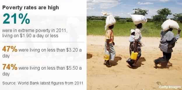 辛巴威人口貧窮率