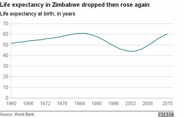 辛巴威人口平均壽命