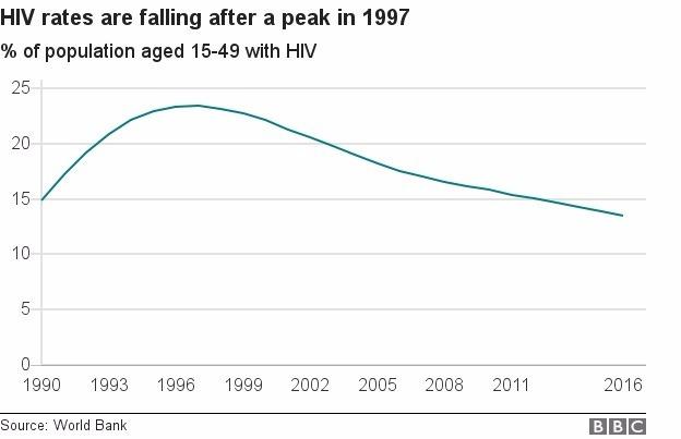愛滋病比例在1997年後開始下降